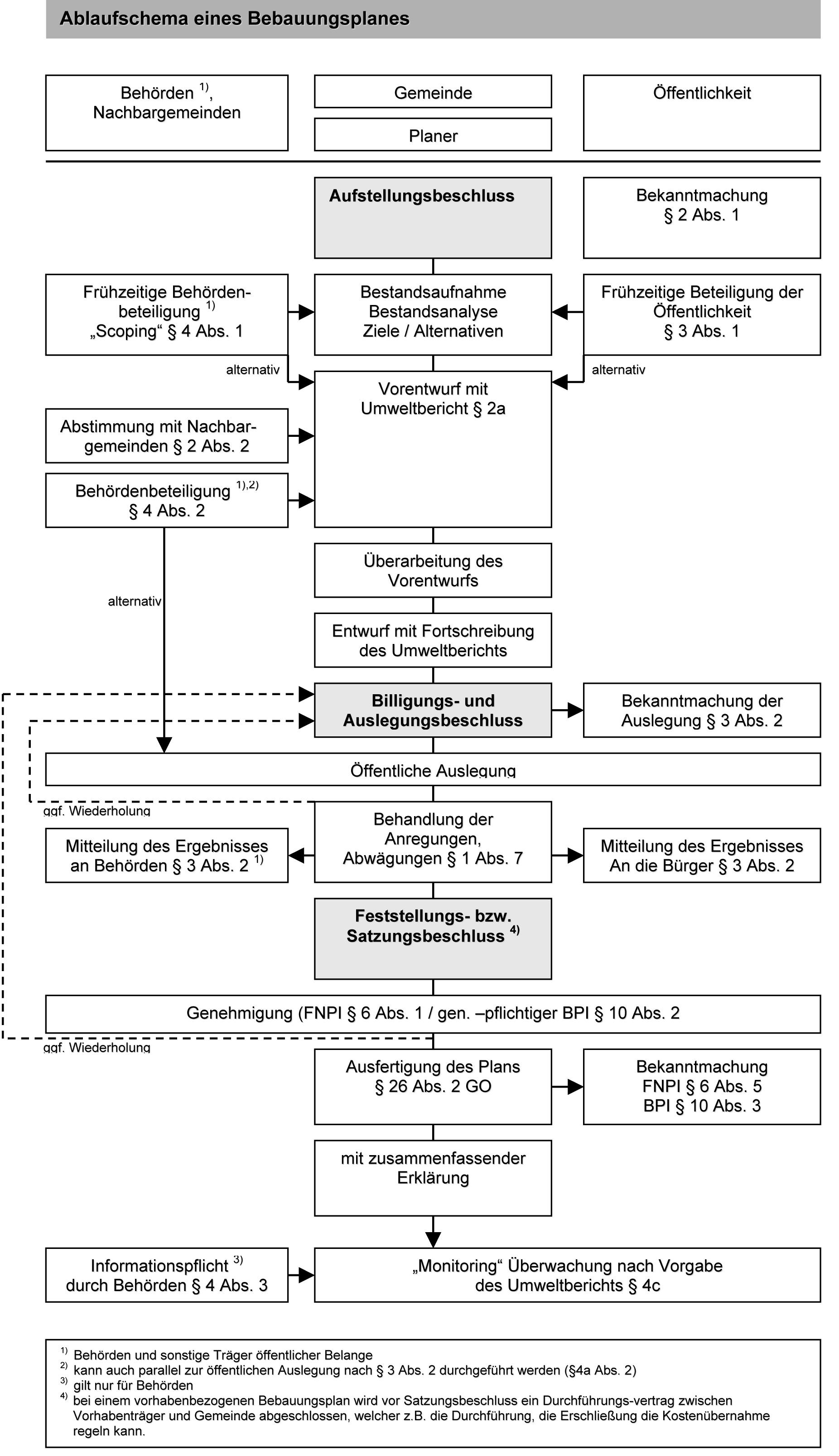 Ablaufschema eines Bebauungsplanes