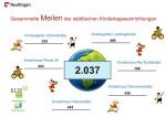 Gesammelte Meilen der städtischen Kindertageseinrichtungen 2020