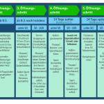 Öffnungsperspektiven in fünf Schritten
