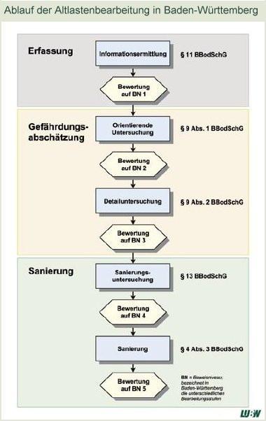 Ablaufschema Altlastenbearbeitung (LUBW Karlsruhe)