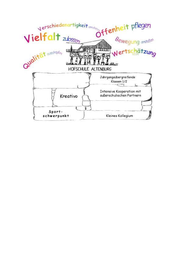 Leitbild der Hofschule in Altenburg