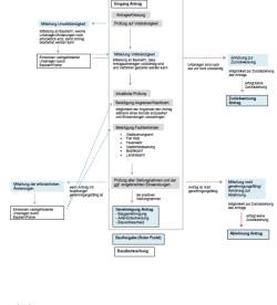 Schaubild zur Verfahrensabwicklung eines baurechtlichen Antrags