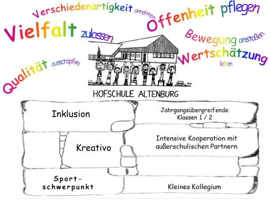 Zu sehen ist eine bunte zeichnerische Darstellung des Leitbilds der Hofschule Altenburg.