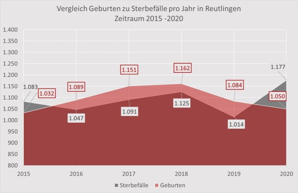 Darstellung Diagramm natürliche Bevölkerungsbilanz in RT bis 2020