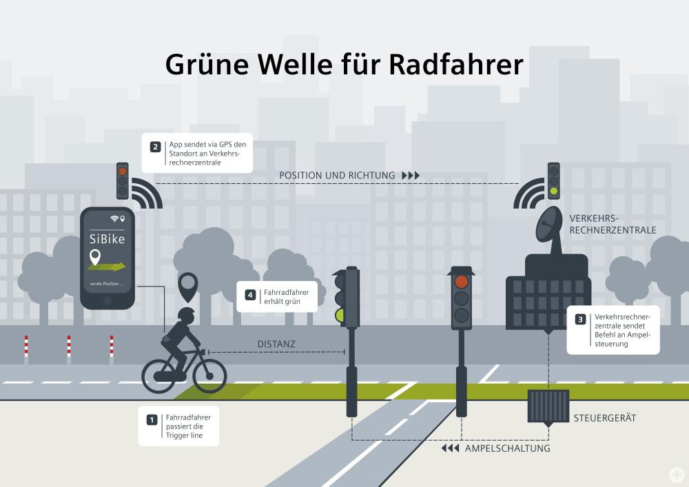 Grüne Welle für Radfahrer/ Green wave for cyclists