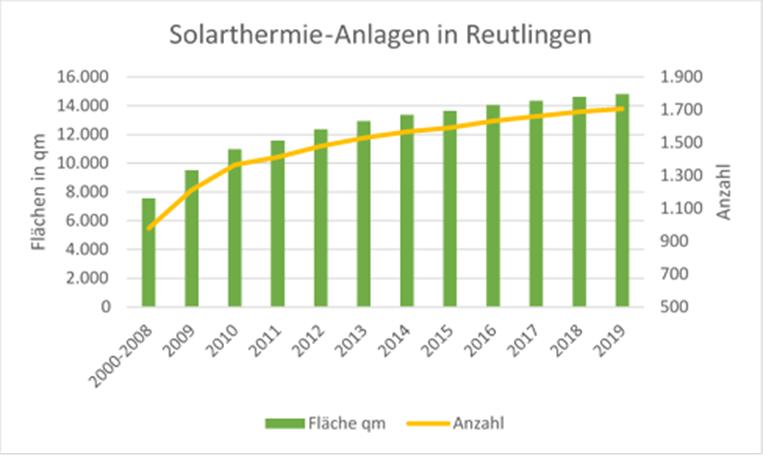 Das Diagramm zeigt die Entwicklung der geförderten Solarthermie-Anlagen in Reutlingen