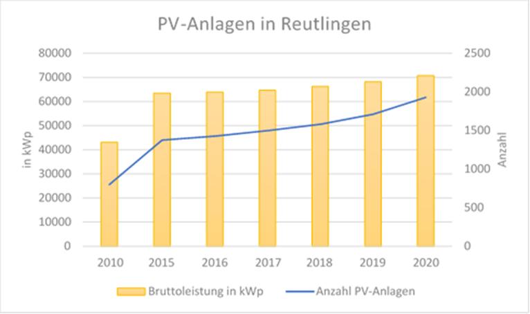 Das Diagramm zeigt die Entwicklung der geförderten PV-Anlagen in Reutlingen