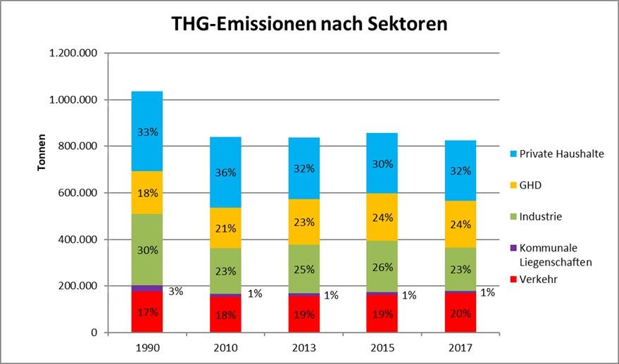THG-Emissionen nach Sektoren innerhalb der Gemarkung der Stadt Reutlingen in Tonnen CO2-Äquivalent.